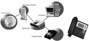 phone-voip-integration